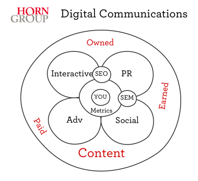 Digital Communications Graphic